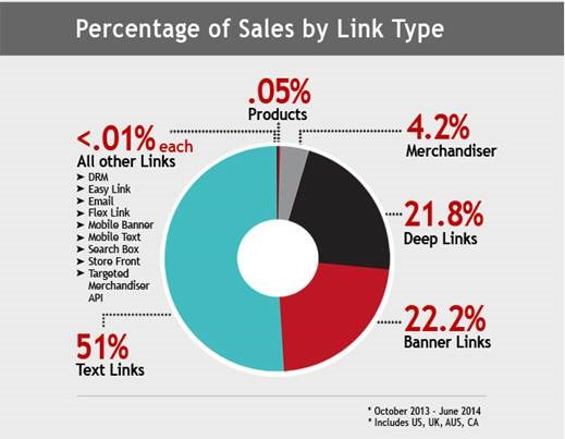 Sales by Link Type