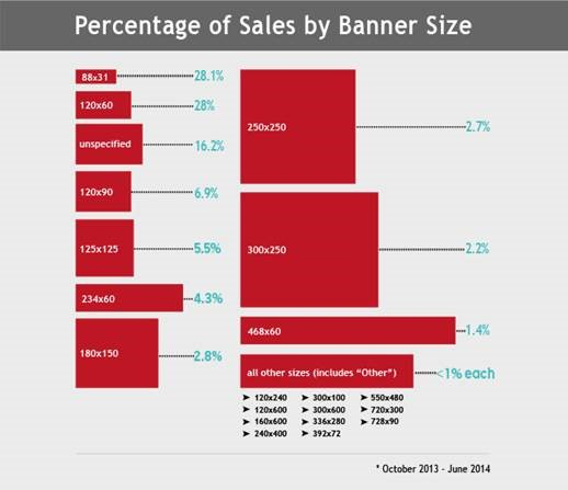 Sales by Banner Size