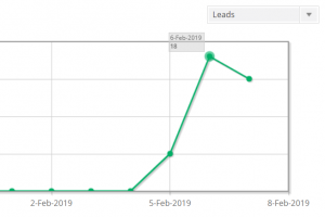 Spike in affiliate leads