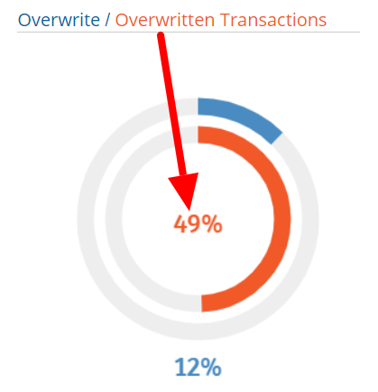 Overwritten affiliate cookies